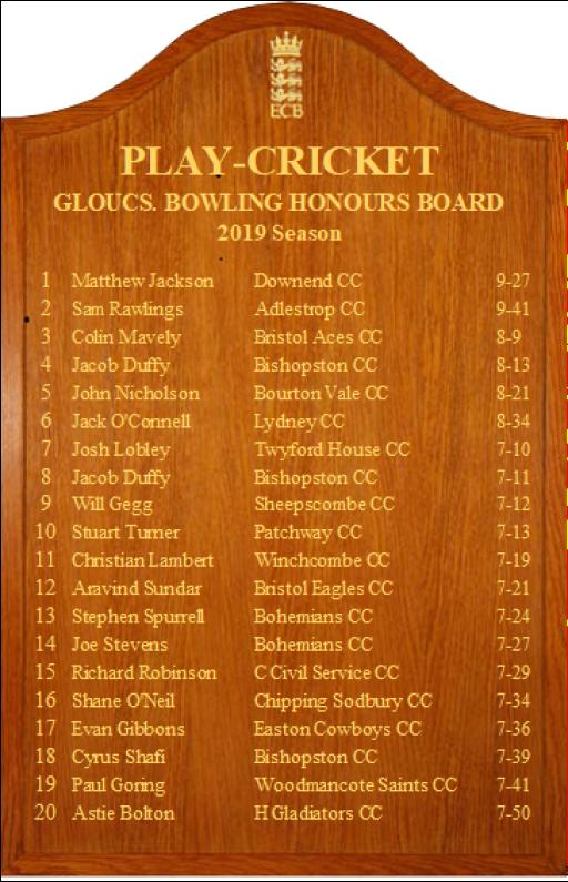 Gloucs Honours Board 2019